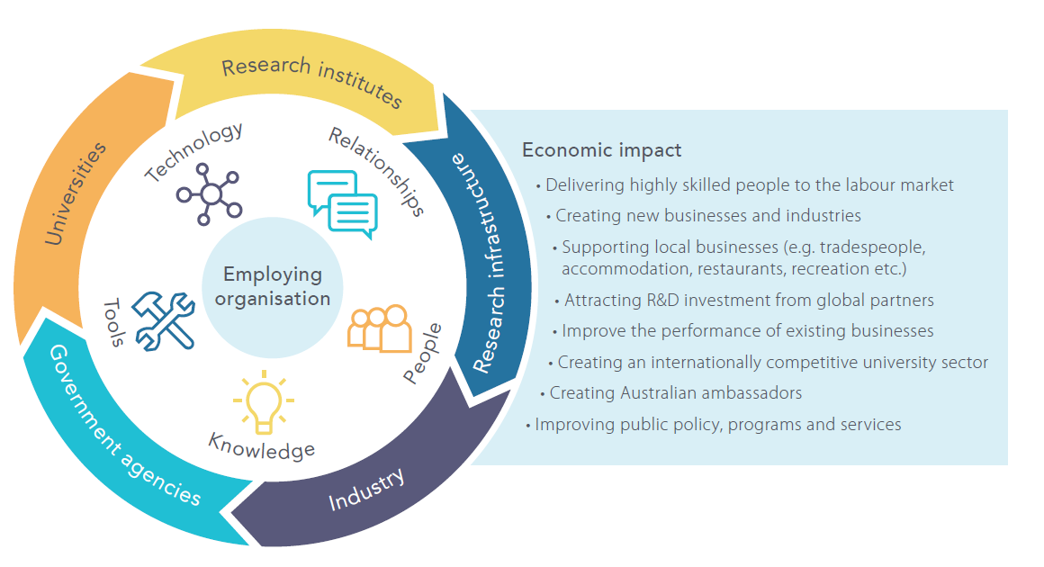 An illustrative graphic with circular text reading Universities, Research institues, Research infrastructure, Industry, and Government agencies. Inside the circle is Tools, Technology, Relationships, People, and Knowledge, with Employing organisation at the centre. To the right is a list of economic impacts.