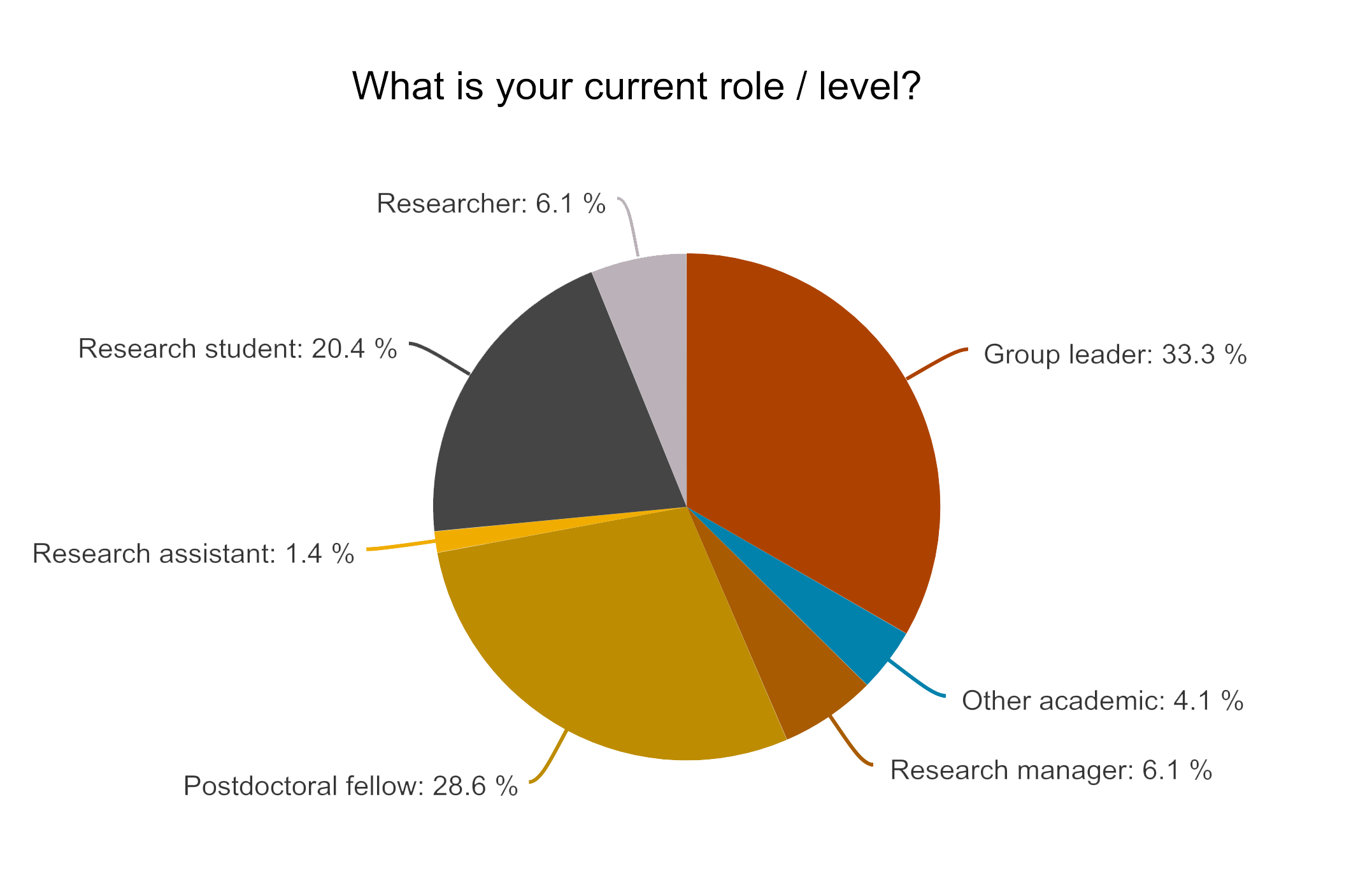 pie chart showing the breakdown of current role/level of respondents