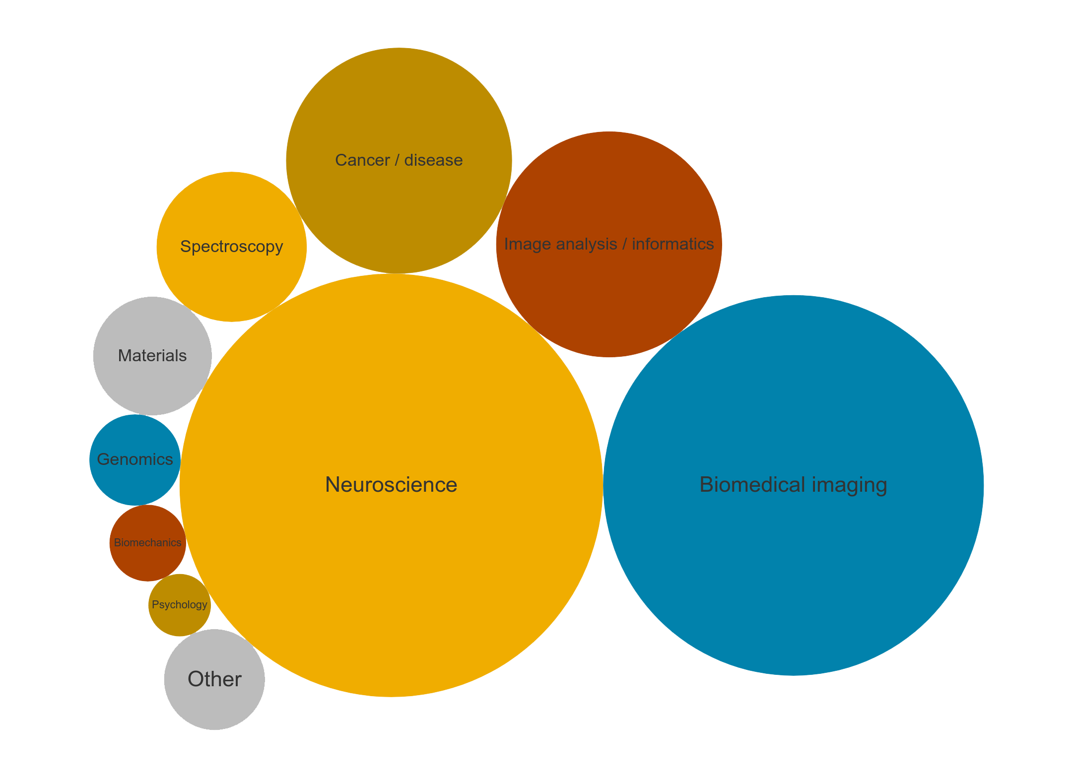 Bubble chart showing the breakdown of respondents research fields
