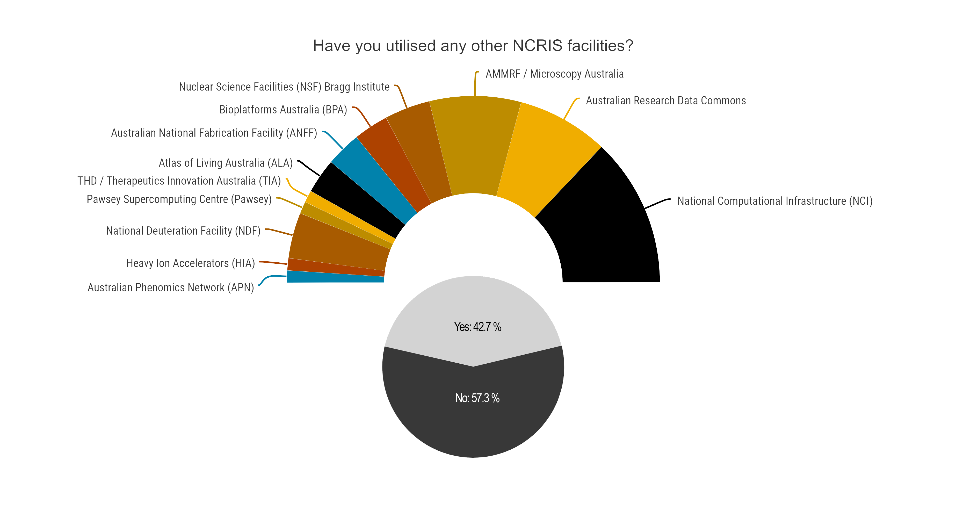 pie chart showing 43% of respondents had utilised other NCRIS facilities, with a gauge chart breakdown of those facilities