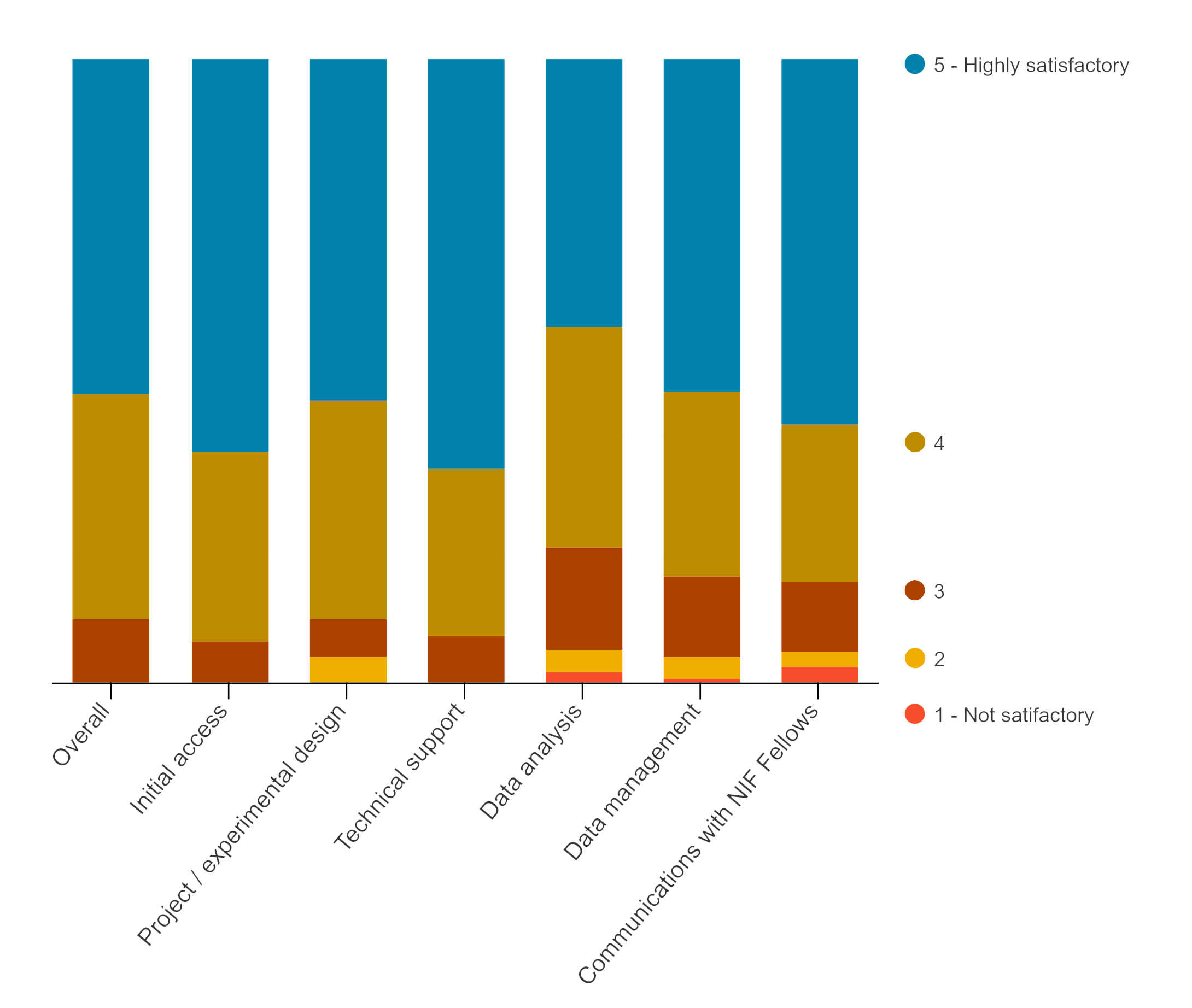 bar chart showing that most respondents rated their satisfaction as 4 or 5 (highly satisfactory)
